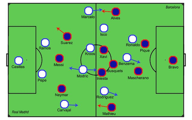 Real Madrid vs. Barcelona player zoning map for October 25, 2014 (640 wide only)