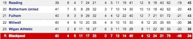Screenshot of bottom of Championship table confirming Blackpool's relegation