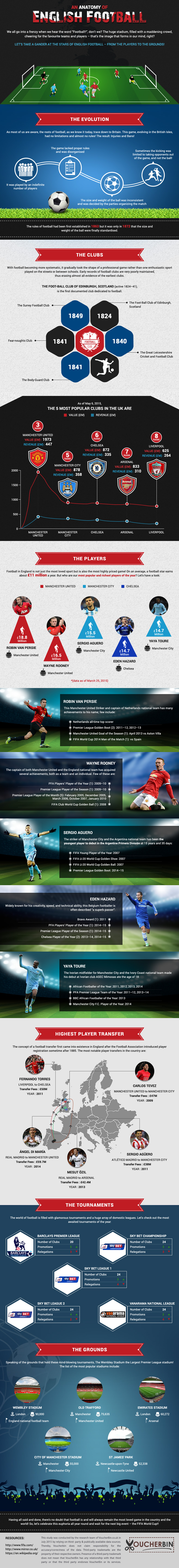 voucherbin-infographic-an-anatomy-of-english-football