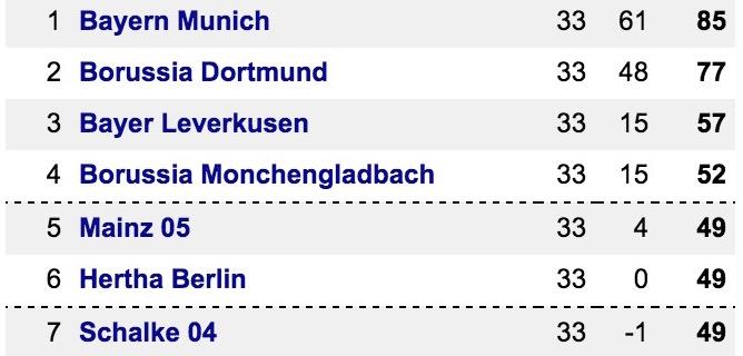 Bundesliga Top 7 @ 16.26